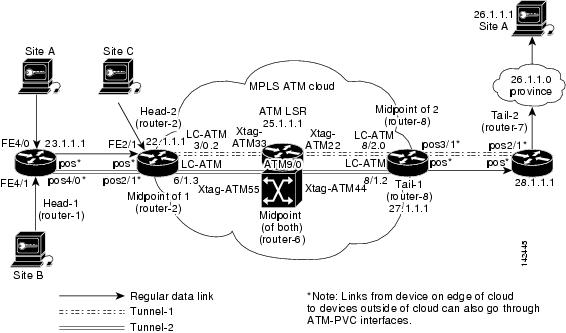 Asynchronous Transfer Mode Configuration Guide, Cisco IOS