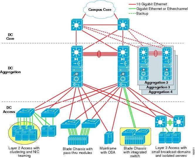 Data Center Multi Tier Model Design Cisco