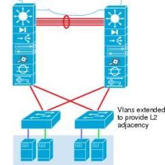 Vlan Design Diagram Romanesque Architecture Data Center Considerations - Cisco