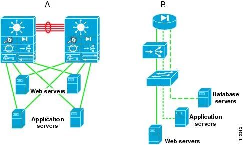 Cisco Data Center Infrastructure 2 5 Design Guide Data Center
