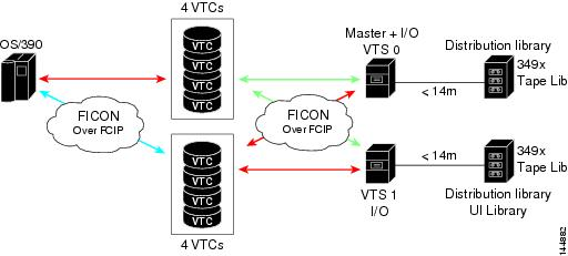 Cisco MDS 9000 Family CLI Configuration Guide