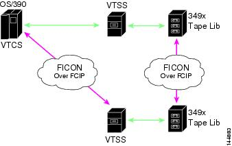 Fabric Configuration Guide, Cisco DCNM for SAN, Release 5