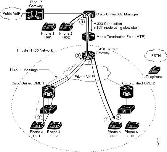 Call Forwarding: Remote Call Forwarding