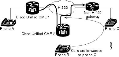 Cisco Unified Communications Manager Express System