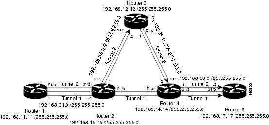 MPLS Traffic Engineering Path Calculation and Setup