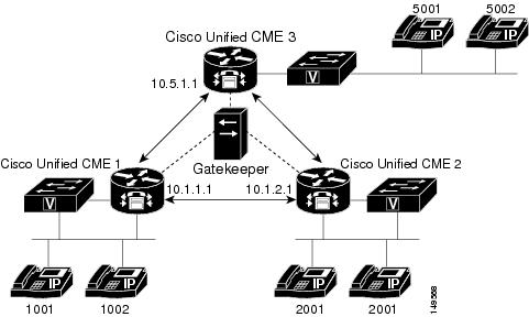 Cisco Unified CallManager Express Solution Reference