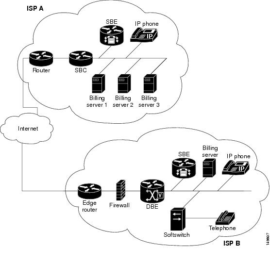 Cisco 7600 Series Routers Session Border Controller