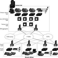 Telephone Network Diagram Layout Temperate Forest Food Web Cisco Unified Callmanager Express Solution Reference Design Guide - Introducing ...