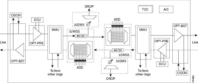 Cisco ONS 15454 DWDM Engineering and Planning Guide