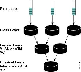 QoS: Hierarchical Queueing Framework Configuration Guide