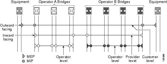 Carrier Ethernet Configuration Guide, Cisco IOS Release
