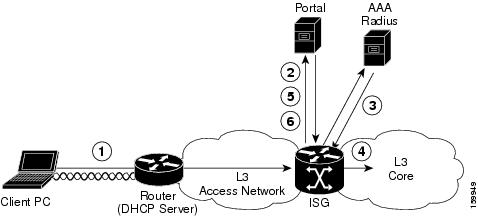 Cisco IOS ISG RADIUS CoA Interface Guide, Release 12.2 SB