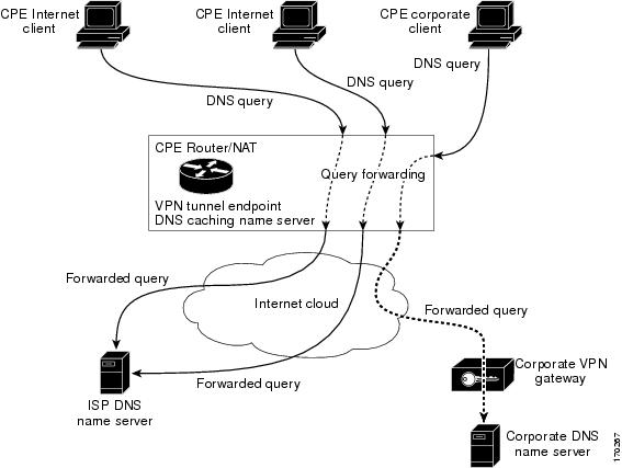 IP Addressing: DNS Configuration Guide, Cisco IOS Release