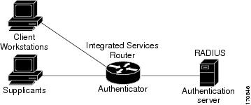 802.1X Authentication Services Configuration Guide, Cisco