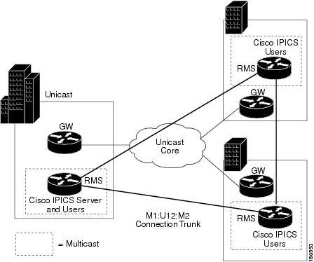 Solution Reference Network Design (SRND) for Cisco IPICS