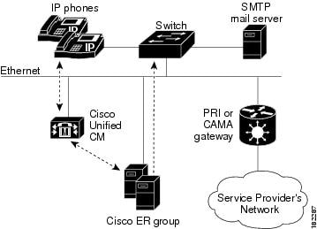 Cisco Emergency Responder Administration Guide 8.0