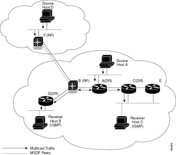 Cisco Nexus 5000 Series NX-OS Multicast Routing