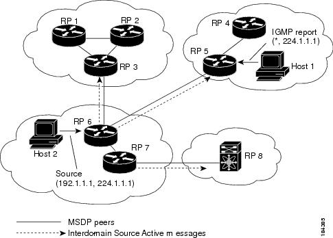 Cisco Nexus 7000 Series NX-OS Multicast Routing