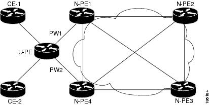 MPLS Layer 2 VPNs Configuration Guide, Cisco IOS XE
