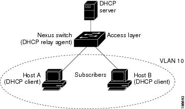 Cisco Nexus 9000 Series NX-OS Security Configuration Guide