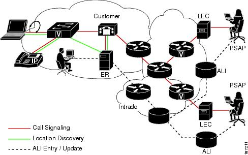 Cisco Emergency Responder Administration Guide 8.0