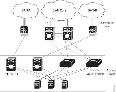 Cisco Nexus 5000 Series NX-OS Software Configuration Guide