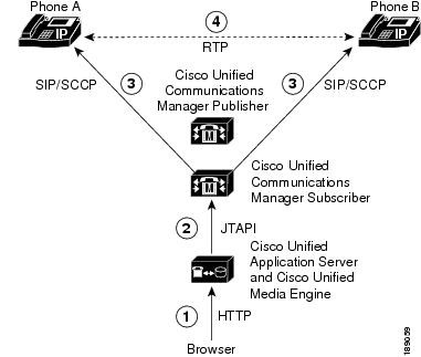 Administration Guide for the Cisco Unified Application
