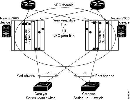 Cisco Nexus 7000 Series NX-OS Interfaces Configuration