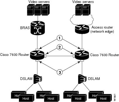Cisco 7600 Series Router Software Configuration Guide