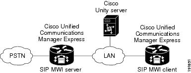 Cisco Unified Communications Manager Express SCCP