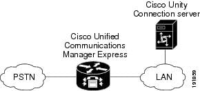 Design Guide for Cisco Unity Connection Release 9.x