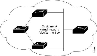 Cisco Nexus 7000 Series NX-OS Interfaces Configuration