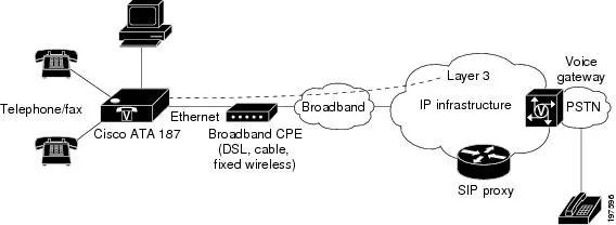 Cisco ATA 187 Analog Telephone Adaptor Administration