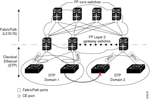 Cisco Nexus 5000 Series NX-OS FabricPath Configuration