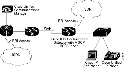 Cisco Unified Communications Manager System Guide, Release