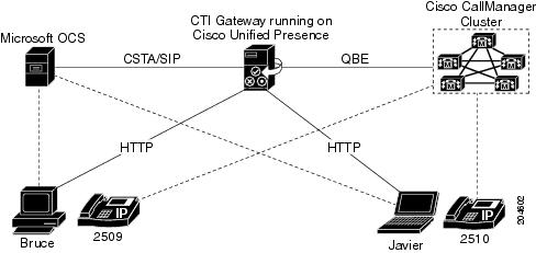 Integration Note for Configuring Cisco Unified Presence