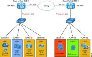 Virtual Route Forwarding Design Guide  Cisco