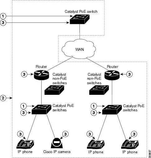 Cisco IE 3000 Software Configuration Guide, Release 12.2