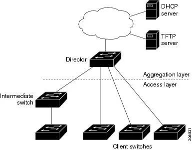 New Cisco Vulnerability Discovered — Steemit