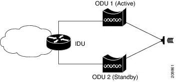 Carrier Ethernet Configuration Guide, Cisco ASR 1000