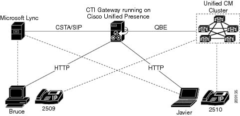 Integration Guide for Configuring Cisco Unified Presence