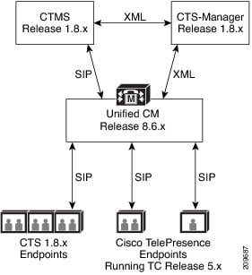 Cisco TelePresence Release 1.8.x Interoperability