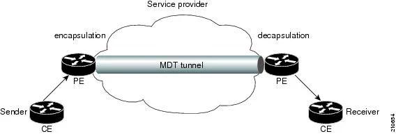 Cisco IOS XR Multicast Configuration Guide for the Cisco