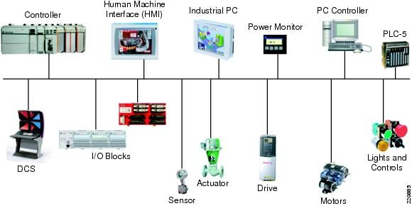 Amf Panel Wiring Diagram Pdf Ethernet To The Factory 1 2 Design And Implementation
