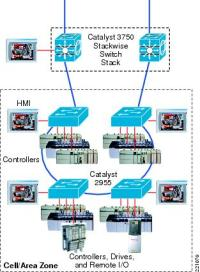 Ethernet-to-the-Factory 1.2 Design and Implementation ...
