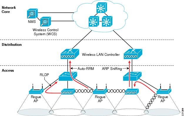Enterprise Mobility 4 1 Design Guide Cisco Unified Wireless