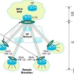 Mpls Network Diagram Visio Prs Hfs Wiring Next Generation Enterprise Vpn Based Wan Design And Dmvpn Per Vrf