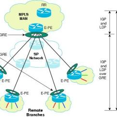 Mpls Network Diagram Visio Fulham Ballast Wiring Next Generation Enterprise Vpn Based Wan Design And Over Dmvpn 2547odmvpn Hub Spoke Only