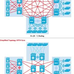 High Level Network Topology Diagram Frigidaire Affinity Dryer Wiring Enterprise Campus 3 0 Architecture Overview And Framework Cisco Figure 4 Use Of Core Layer To Reduce Scaling Complexity