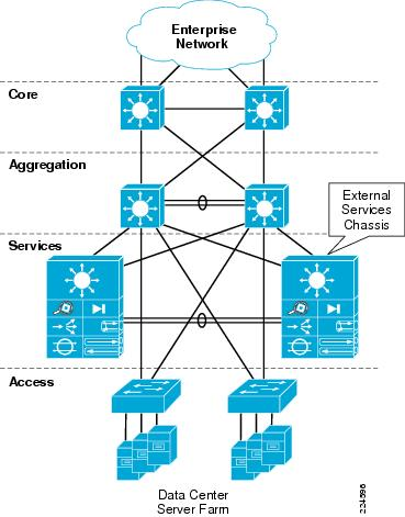 Integrating The Virtual Switching System In Cisco Data Center